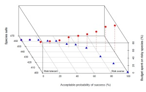 Effect of accounting for risk of management failure of species recovery projects on expected number of species safe from extinction relative to the proportion of the budget spent on species projects that fall below the unacceptable level of risk (circles: variance-discounting approach incorporating risk explicitly into benefit function; triangles: traditional probability threshold approach excluding species with probability of management failure below the unacceptable level of risk)
